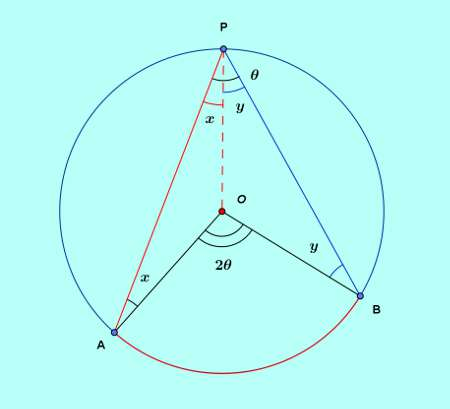 Basic and rich geometry concepts part 4-1 proof arc angle subtending