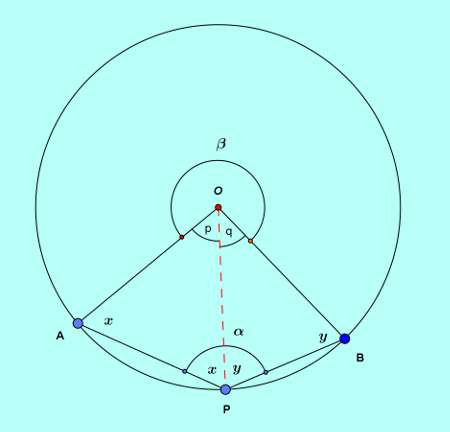 Basic and rich geometry concepts part 4-4 proof arc angle subtending