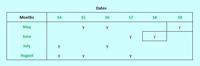 Cheryls birthday dates months