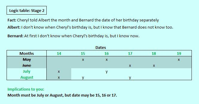 Cheryls birthday logic table stage 2