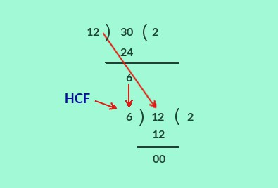 HCF method of continued division on 12 and 30