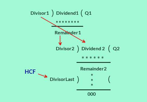 HCF method of continued division