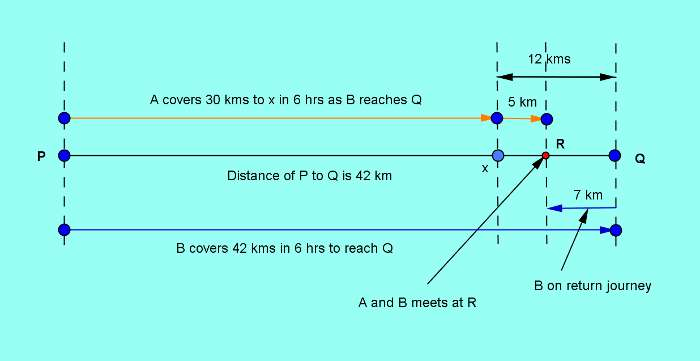 How to solve ssc cgl time and distance problems in a few simple steps2-1