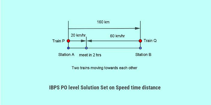 IBPS PO Solutions Time distance trains boats 1