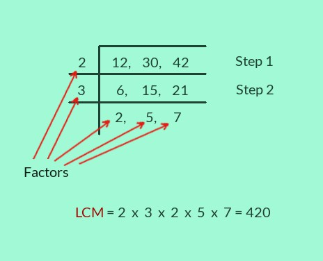 LCM method