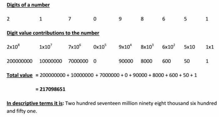 Number Creation