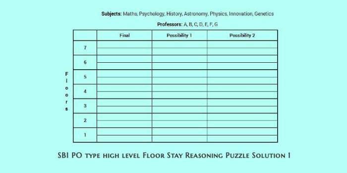 SBI PO type high level floor stay reasoning puzzle solution 1 cover
