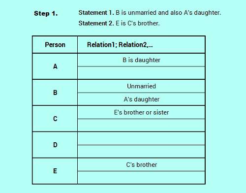 SBO PO level efficient reasoning family relation logic analysis 3-2_0