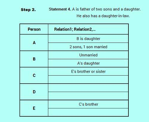 SBO PO level efficient reasoning family relation logic analysis 3-3_0