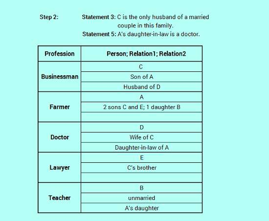 SBO PO level efficient reasoning family relation logic analysis 3-6