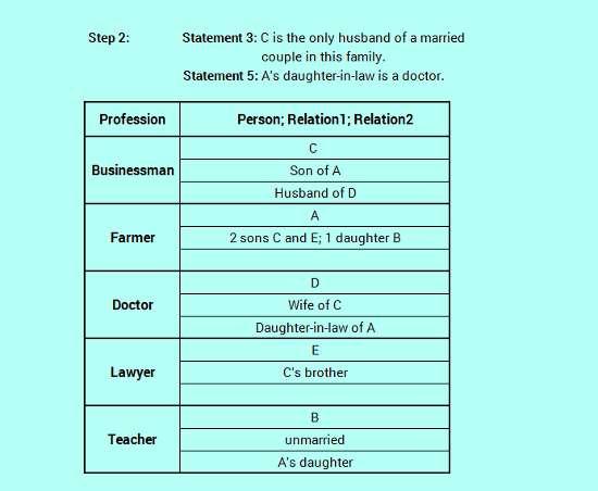 SBO PO level efficient reasoning family relation logic analysis 3-6