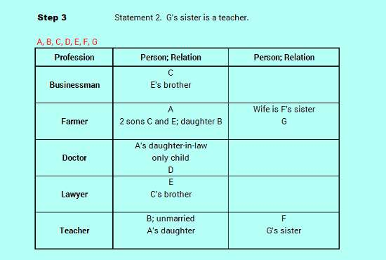 SBO PO level efficient reasoning family relation logic analysis 3-9
