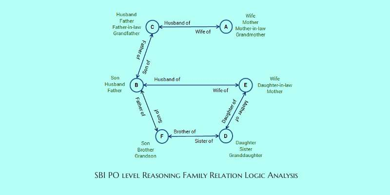 SBO PO level efficient reasoning family relation logic analysis-3-cover
