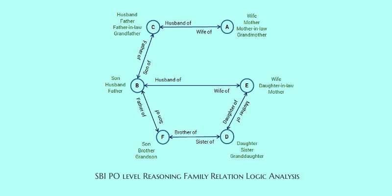 SBO PO level efficient reasoning family relation logic analysis-3-cover