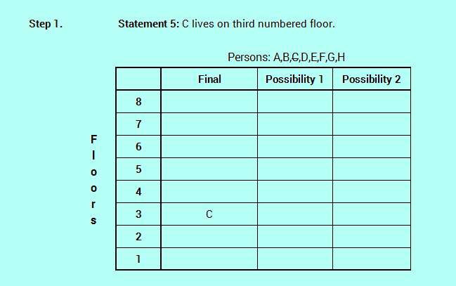 SBO PO level efficient reasoning floor stay logic analysis 4-2