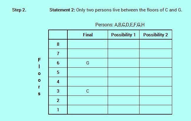 SBO PO level efficient reasoning floor stay logic analysis 4-3