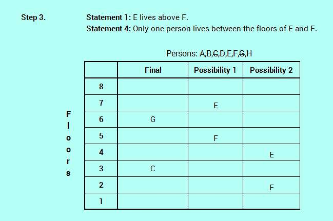 SBO PO level efficient reasoning floor stay logic analysis 4-4