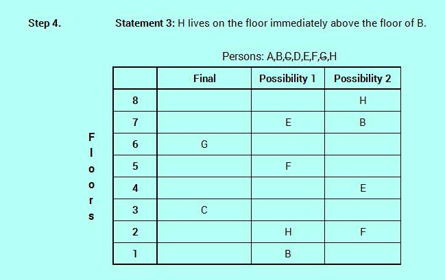 SBO PO level efficient reasoning floor stay logic analysis 4-5