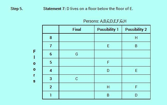 SBO PO level efficient reasoning floor stay logic analysis 4-6