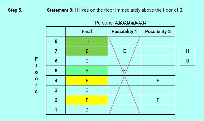 SBO PO level efficient reasoning floor stay logic analysis 4 6 new