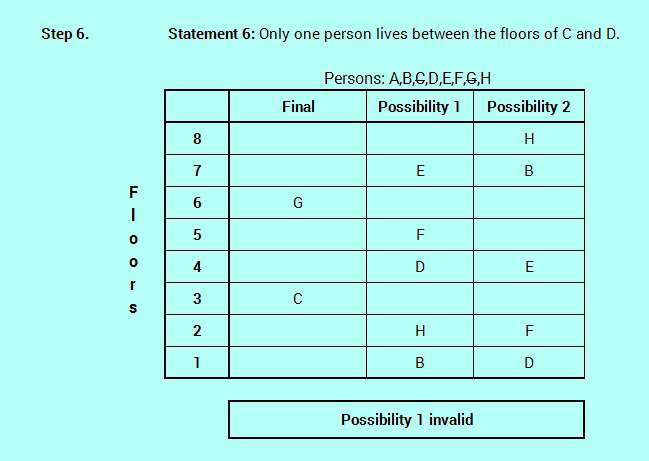 SBO PO level efficient reasoning floor stay logic analysis 4-7