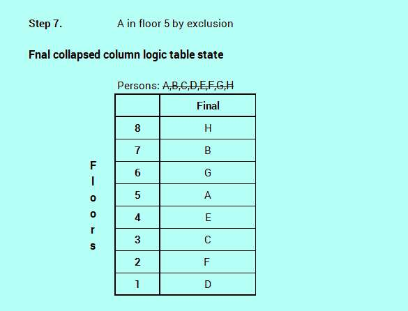 SBO PO level efficient reasoning floor stay logic analysis 4-8