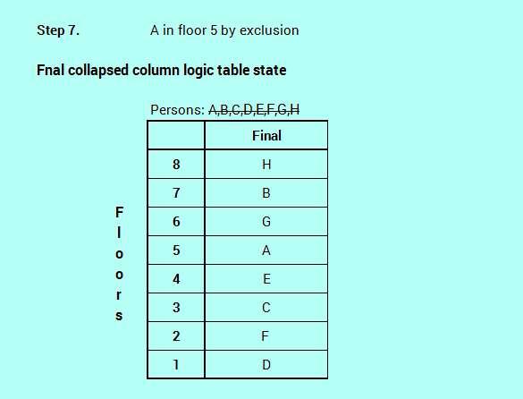 SBO PO level efficient reasoning floor stay logic analysis 4-8