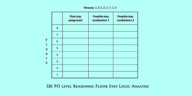 SBO PO level efficient reasoning floor stay logic analysis 4 cover