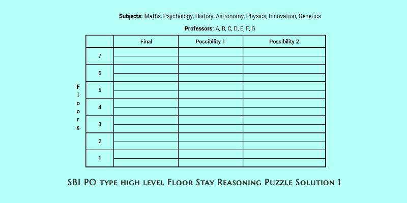 Sbi Po Type High Level Floor Stay Reasoning Puzzle Solved In A Few