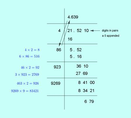 approximate square root of 21.521