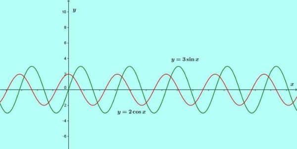 basic and rich trigonometry concepts part 3 maxima trigonometric expressions 1