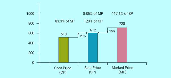 basic percentage concepts 1