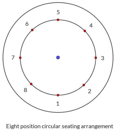 eight-position-circular-seating-arrangement