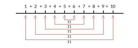 Even natural number sum