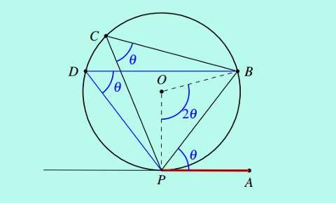 external angle of a circle