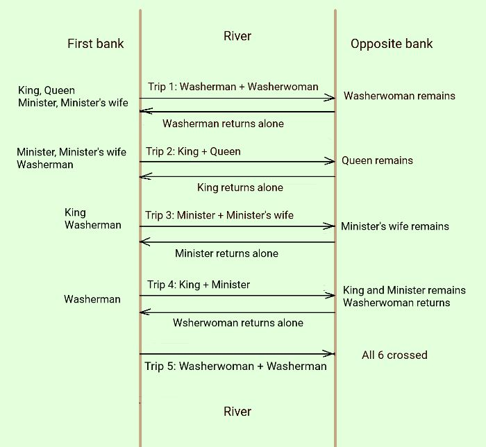 final-solution-schematic-king-queen-washerman-crossing-river