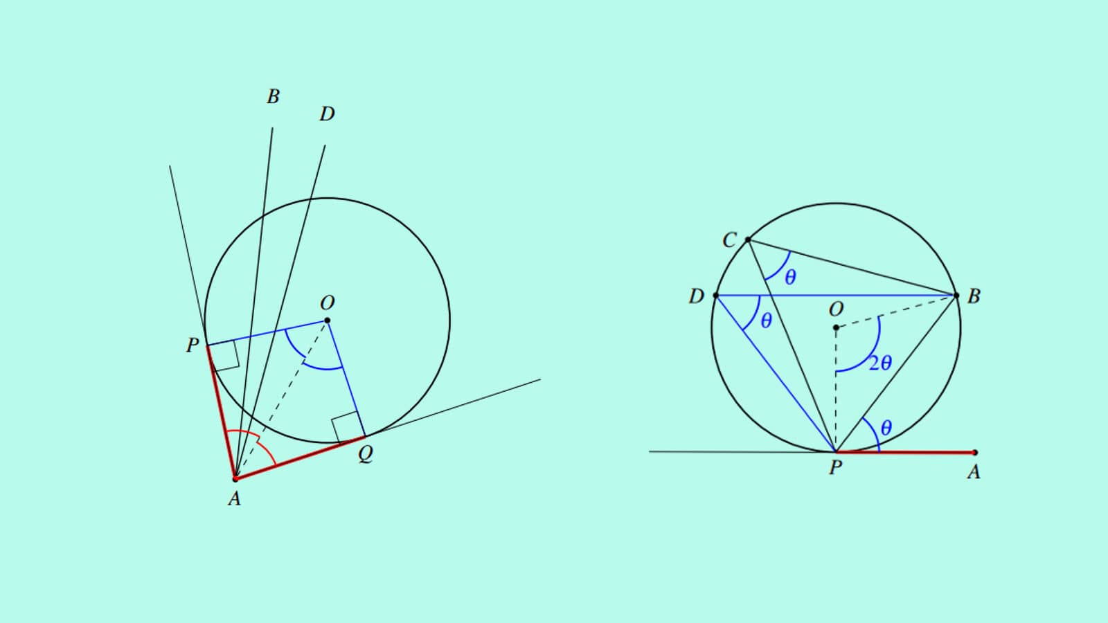 Geometry Basic and Rich Concepts part 3, Circles | SureSolv