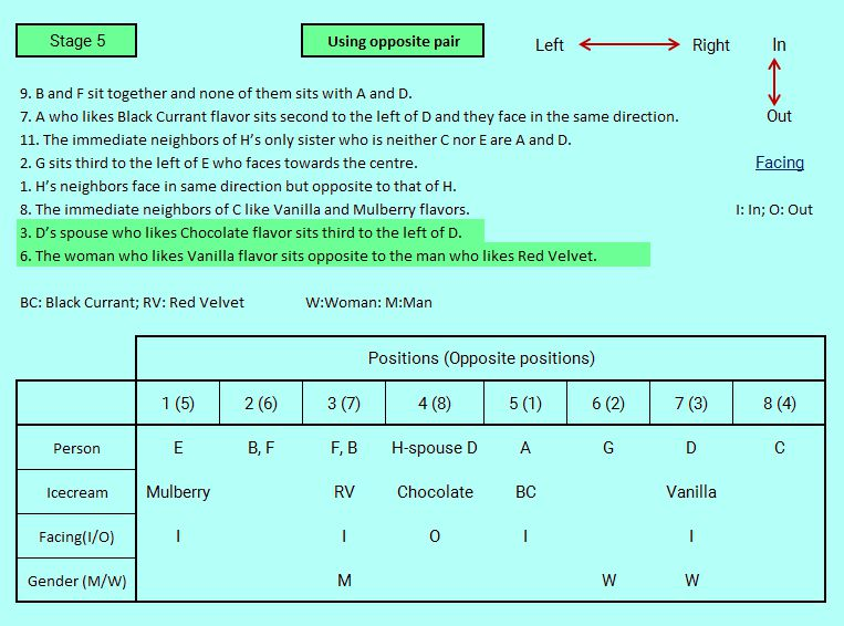 hard-sbi-po-level-reasoning-puzzle-using-opposite-pair