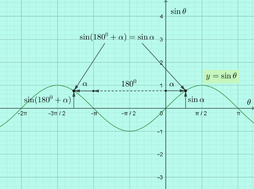 hardest-math-2019-extension-2-nsw-hsc-extn-2-q16c-geometry-solution-sine-curve.png