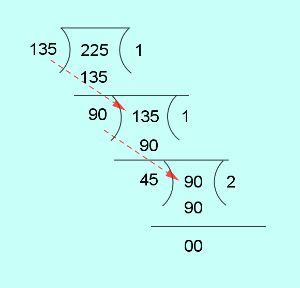 hcf of 135 and 225 by euclids division algorithm