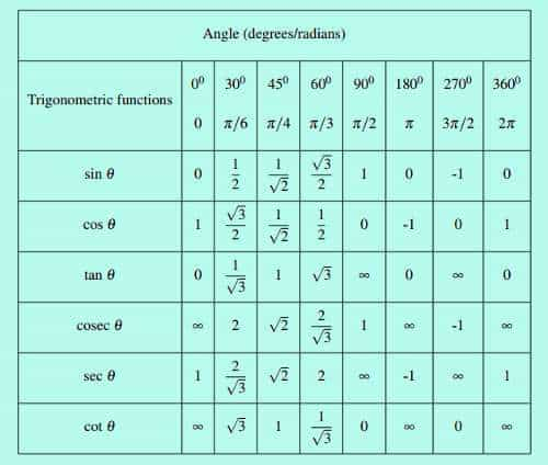 trigonometric table of values