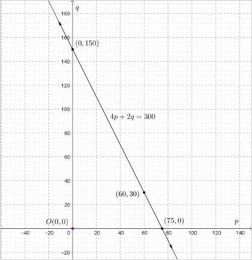 ncert-class-10-maths-chapter-3-linear-eqns-1-12.jpg