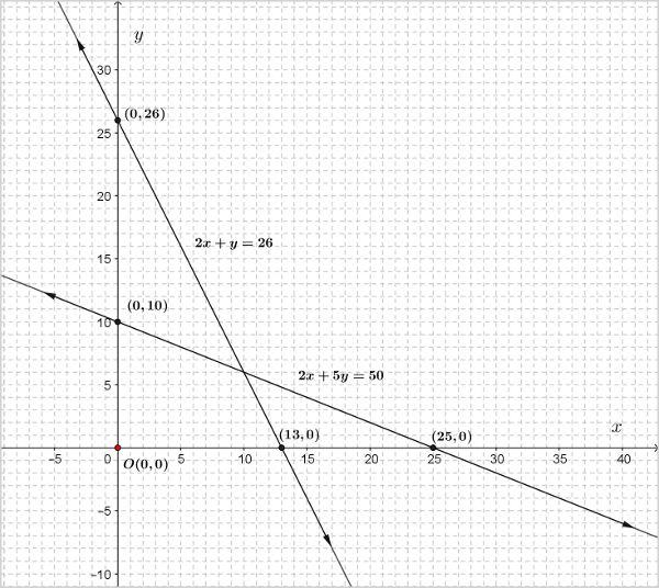 ncert-class-10-maths-chapter-3-linear-eqns-1-2.jpg