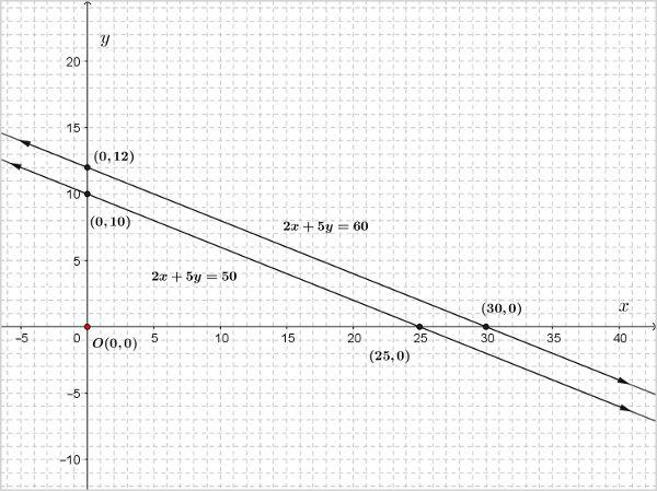 ncert-class-10-maths-chapter-3-linear-eqns-1-4.jpg