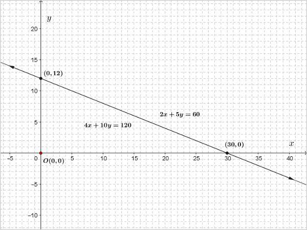 ncert-class-10-maths-chapter-3-linear-eqns-1-5.jpg