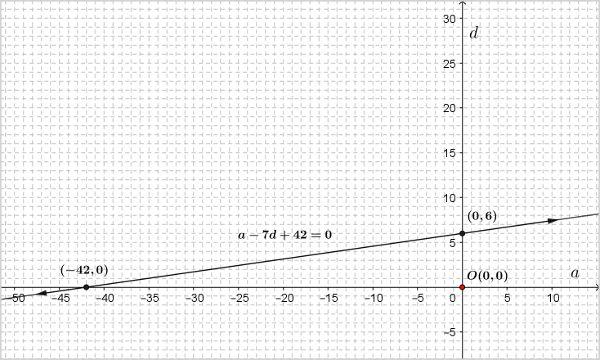 ncert-class-10-maths-chapter-3-linear-eqns-1-6.jpg
