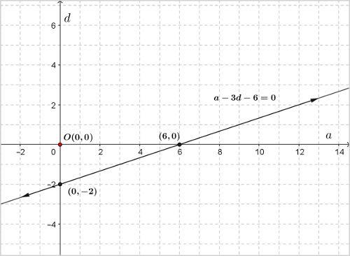 ncert-class-10-maths-chapter-3-linear-eqns-1-7.jpg