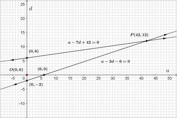 ncert-class-10-maths-chapter-3-linear-eqns-1-8.jpg