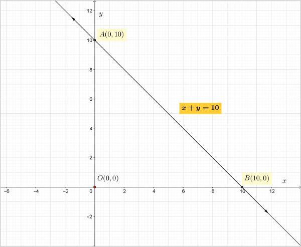 ncert-class-10-maths-chapter-3-linear-equations-2-q-1-i-1.jpg