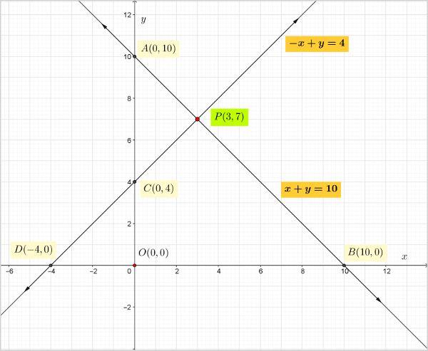 ncert-class-10-maths-chapter-3-linear-equations-2-q-1-i-2.jpg
